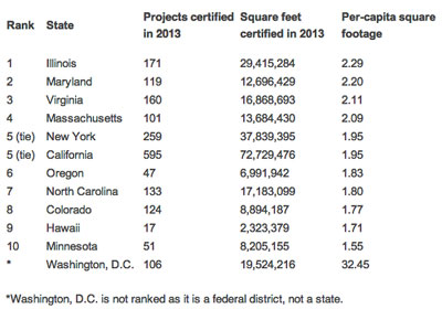 Illinois Ranks #1 for LEED-Certified Projects in 2013