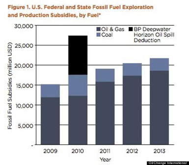 Fossil Fuel Subsidies US